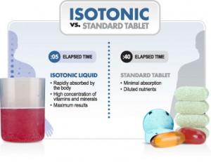 isotonicVsStandard
